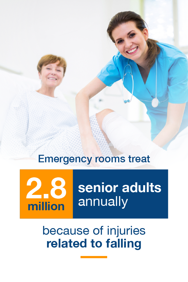 emergency rooms treat 2.8 million seniors each year for falling